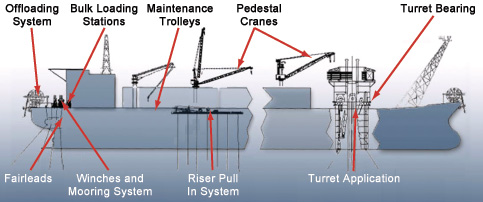 FPSO Integrated Systems Package